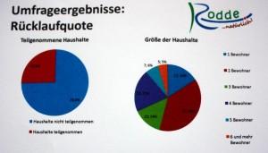 Unfrage_Rodde_Ergebniss_1_web